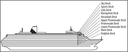 MS Volendam Deck Plans